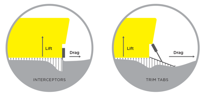 Interceptor vs. Trim Tab Compare info