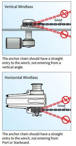 Chain Angle