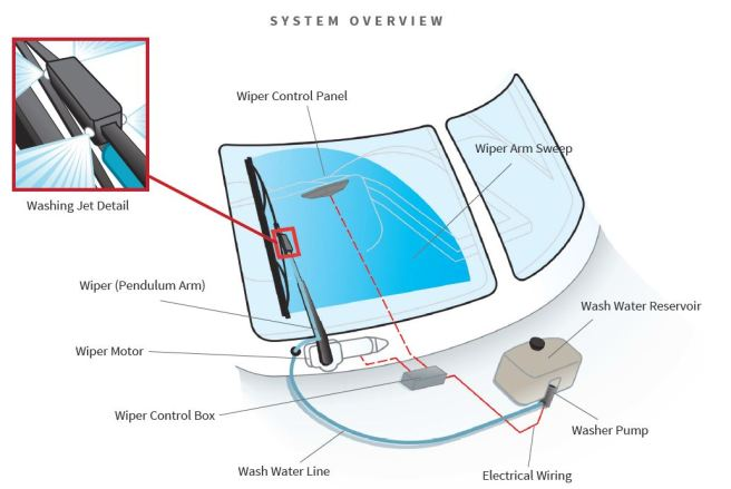 Wiper System Overview