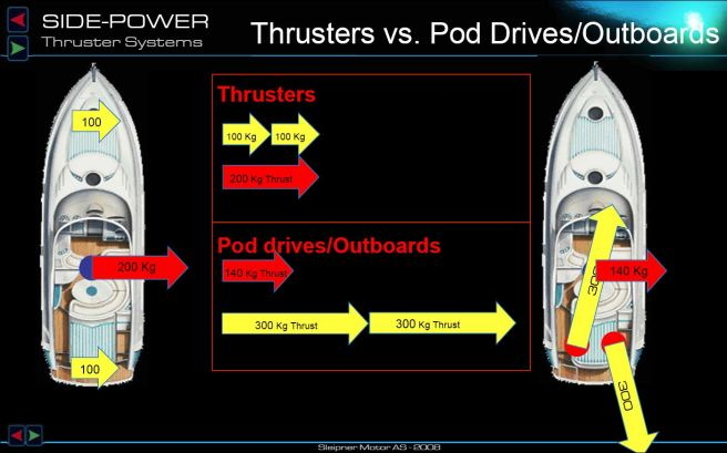 Thursters vs. Outboards
