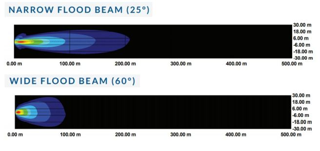Beam Angle Comparison